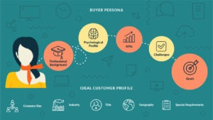 perfil buyer persona