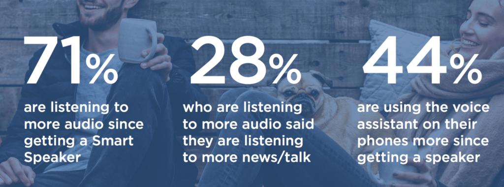 estadísticas asistentes de voz