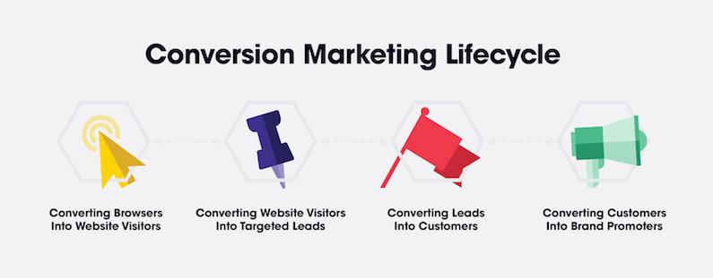 proceso de conversión en markting digital