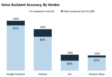 estadísticas uso de asistentes de voz
