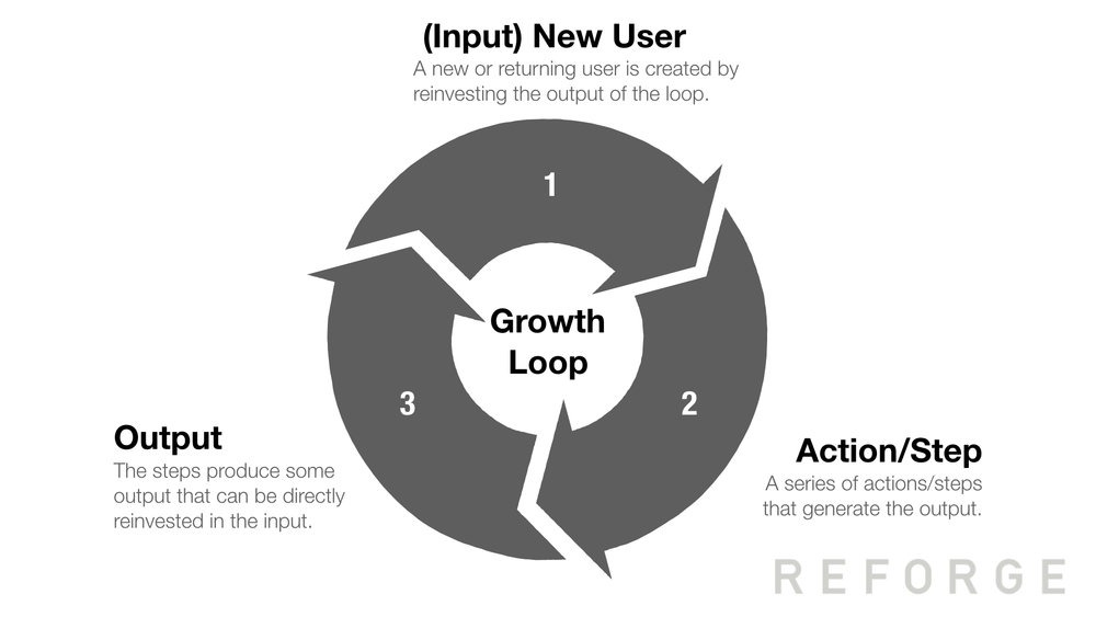 proceso growth loop