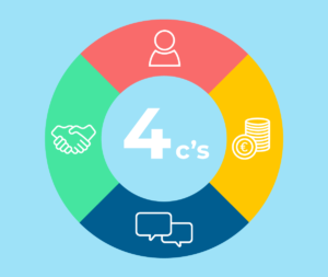 4C's marketing mix