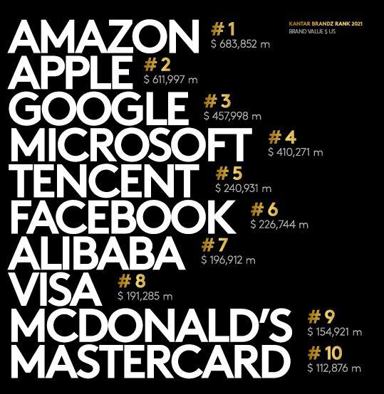 marcas-valiosas-2021